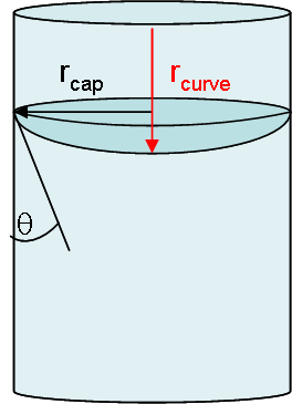 File:Curvature and contact angle png - Wikimedia Commons