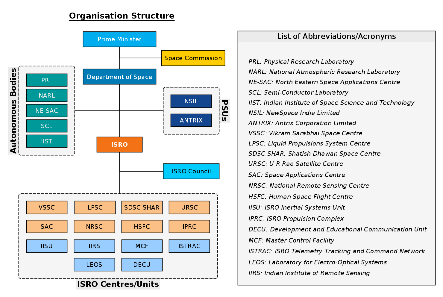 Organization chart showing structure of the Department of Space.