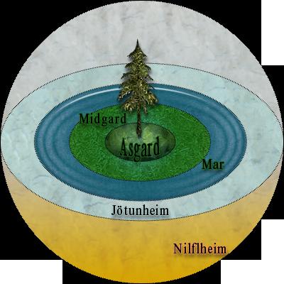 Esquema del universo segun la mitologia nordica