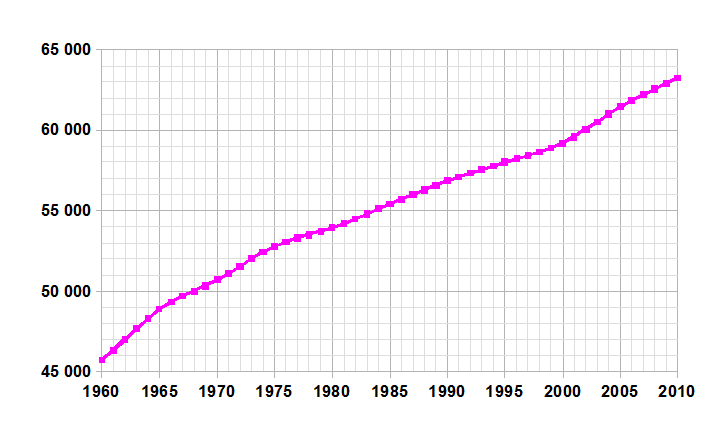 http://upload.wikimedia.org/wikipedia/commons/2/28/France_demographie.png