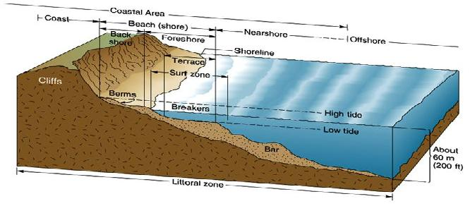 Description Littoral Zones jpgOcean Tide Diagram