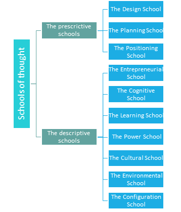 mintzberg schools of thought Competitive advantage may usefully be thought of as that which  in contrast  with the design school, mintzberg (1990) argues that a rational approach.