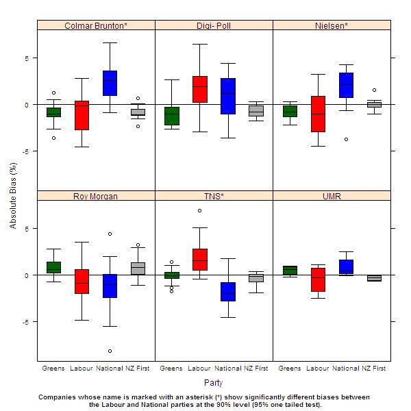 Poll biases