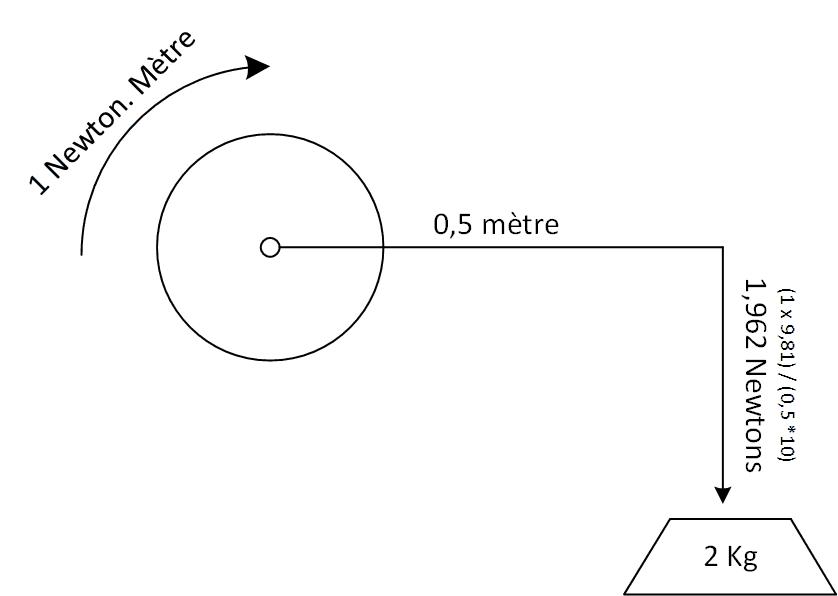Couple de serrage moyeu avant Newton_Metre
