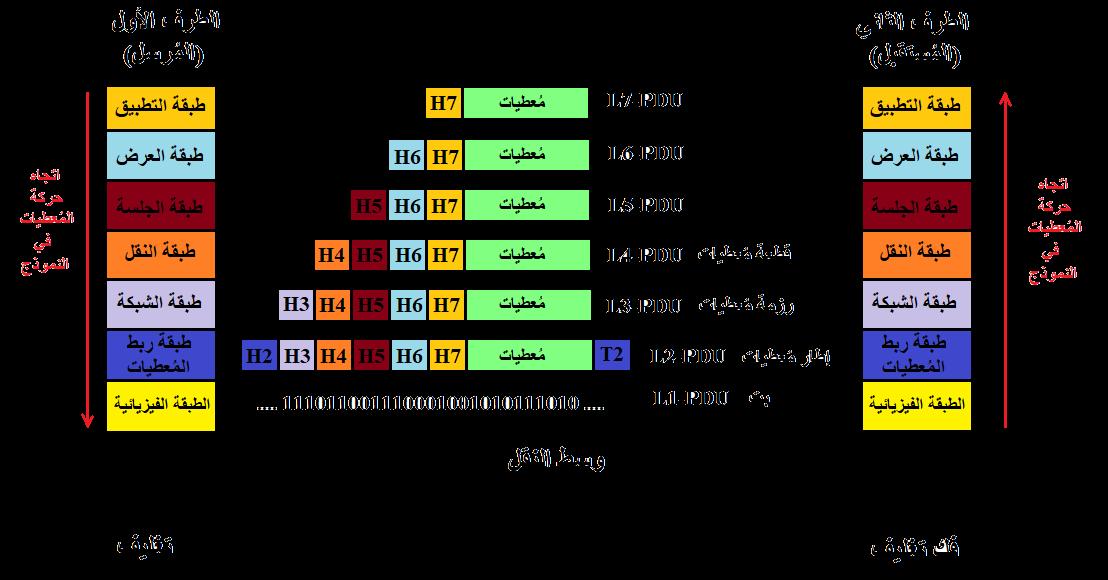 شرح osi layers بالعربي pdf