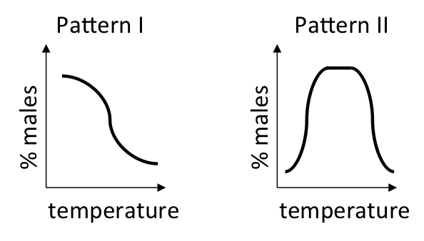 Determining sex with tempearature