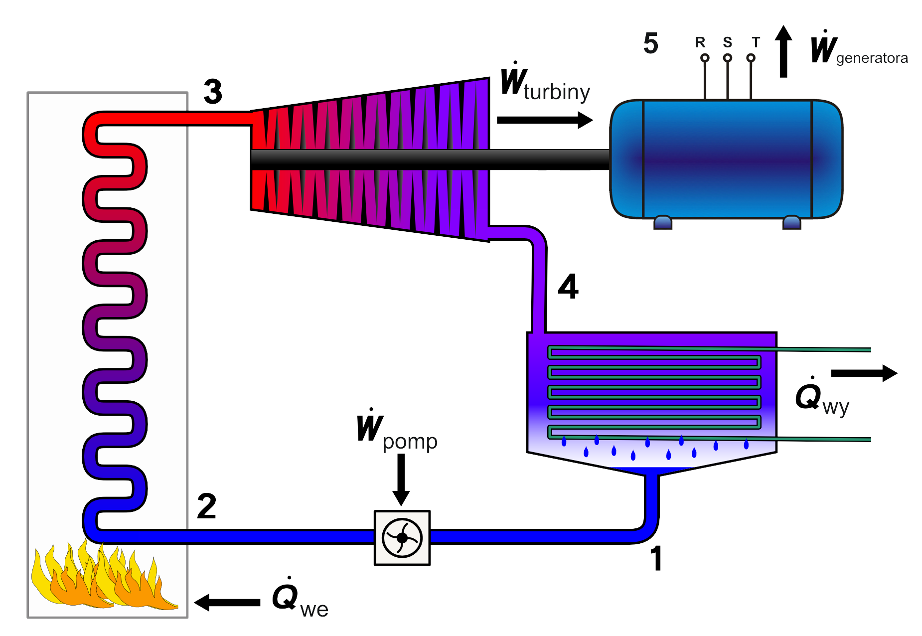 Description Rankine cycle layout PL w gen.png