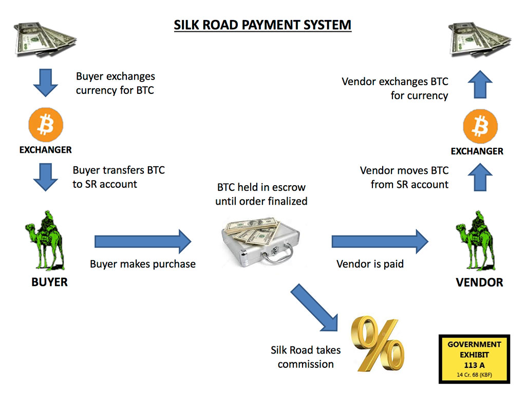 Money Flow Chart: Silk road payment.jpg - Wikimedia Commons,Chart
