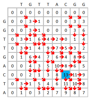 Smith-Waterman-Algorithm-Example-Step2.png