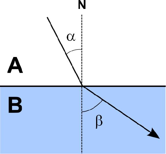 1fbf40647 Odraz světla – WikiSkripta