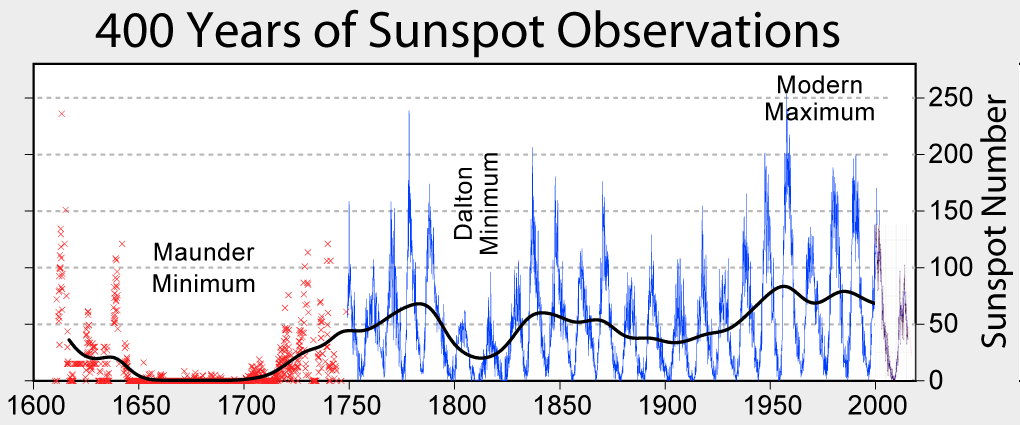 Sunspot_Numbers.png
