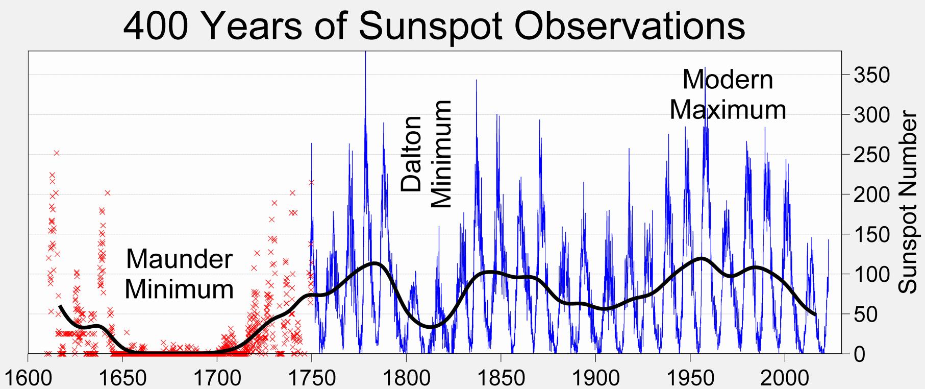 minima sunspots