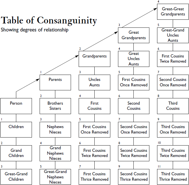 File table of consanguinity showing degrees of for Table wikipedia