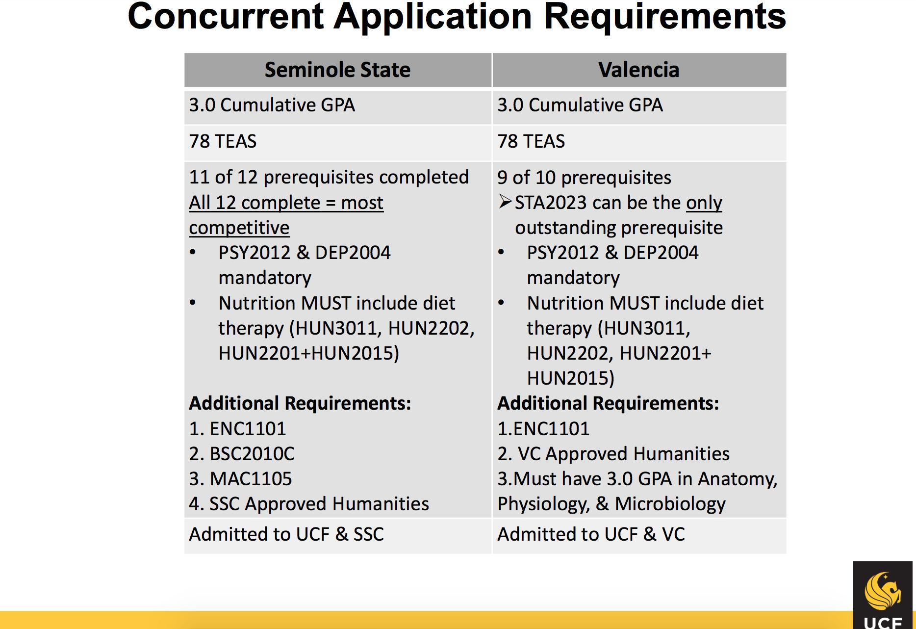 Ucf College Of Nursing >> File Ucf Nursing Application Requirements Png Wikipedia