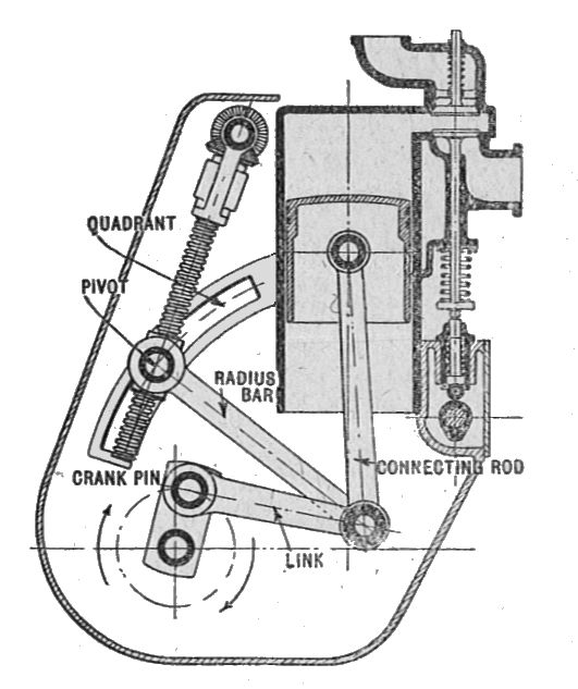 Linkage Mechanical Wikipedia