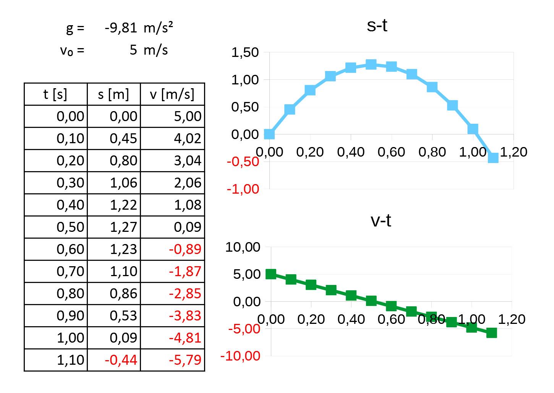 Orts-Zeit und Geschwindigkeits-Zeit Diagramm eines senkrechten Wurfs image source