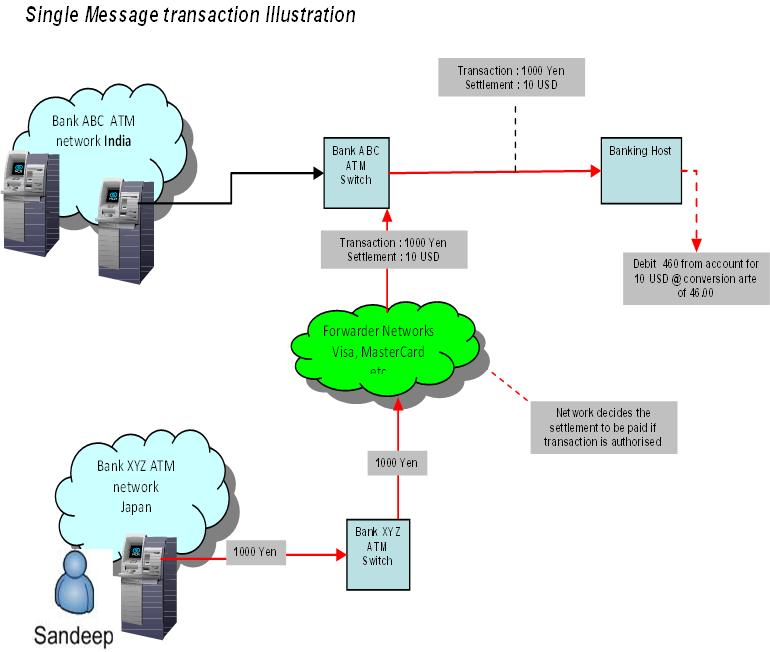 Banking Process Flow Chart: ATM Payment example.jpeg - Wikipedia,Chart