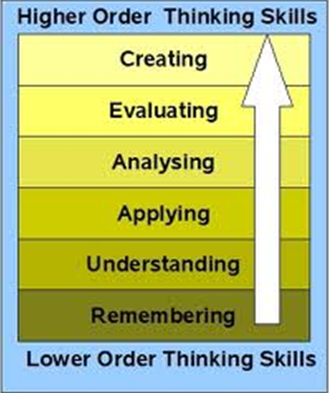 Chart of Bloom's Taxonomy