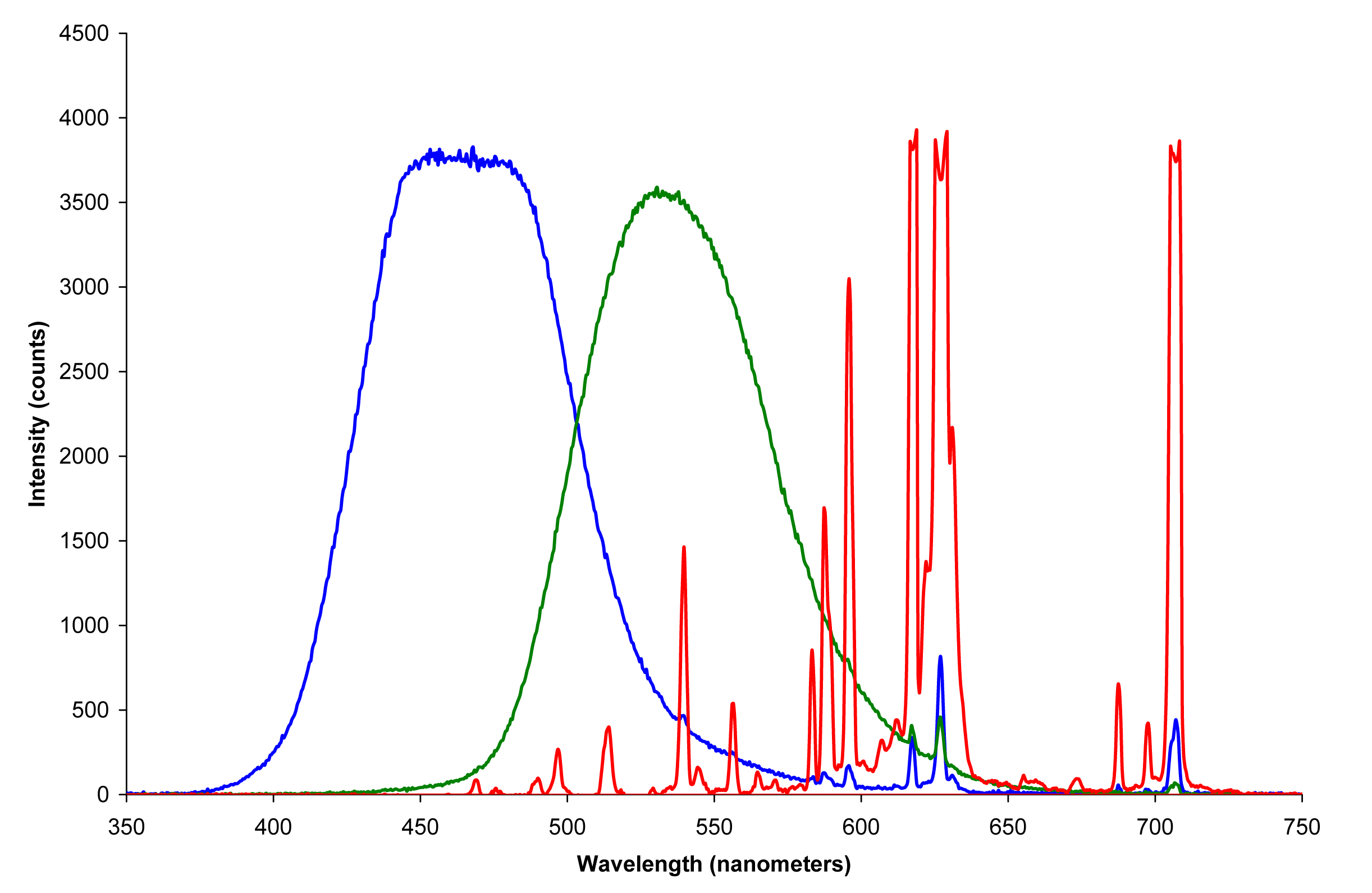 Spectra of constituent blue, green and red phosphors in a common CRT