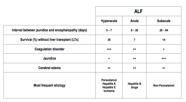 Classification for hepatic insufficiency