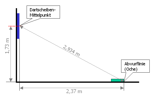 https://upload.wikimedia.org/wikipedia/commons/2/29/Dartabmessungen.png