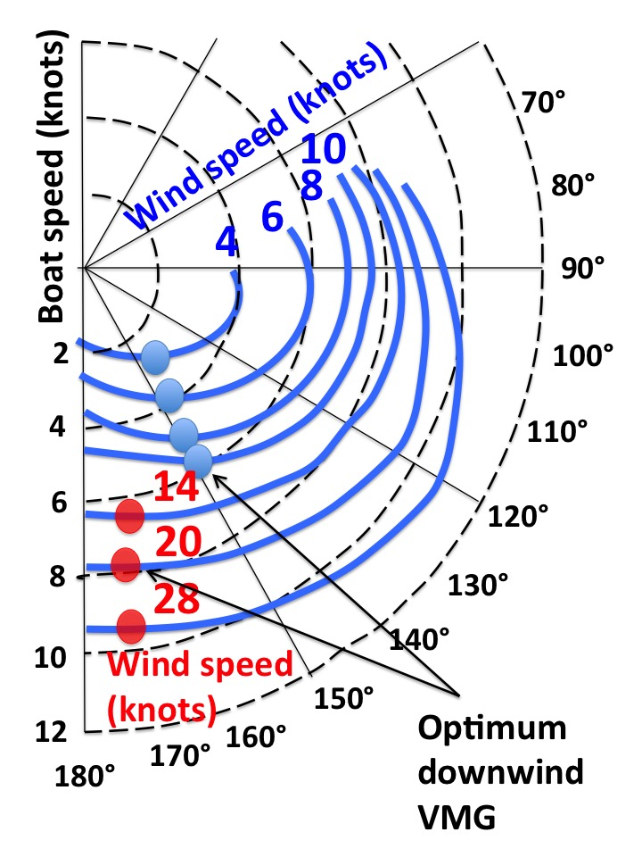 Filedownwind Polar Diagram To Determine Velocity Made Good At