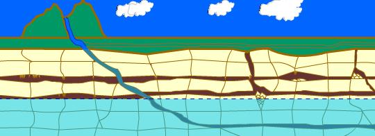 Fase avan�ada. O len�ol fre�tico foi rebaixado deixando as galerias secas. O teto em alguns trechos cede formando sal�es de abatimento que ficam cheios de detritos. O solo da superf�cie se rebaixa sobre os pontos em que ocorreram colapsos (dolinas de abatimento) ou pela dissolu��o do solo (dolinas de subsid�ncia). Espeleotemas come�am a se formar nas galerias e sal�es.