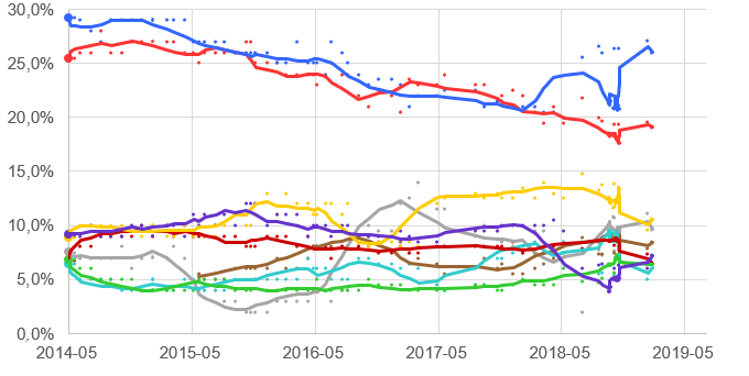 European Parliament Opinion Polling 2014–2019.png