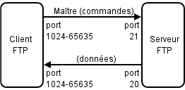 Établissement des connexions TCP en mode actif.
