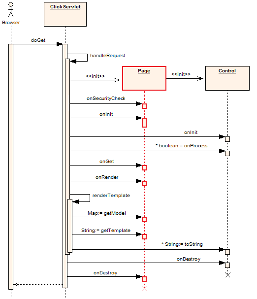 Games programming research sequence diagrams what are they this is an example of what a sequence diagram or a uml diagram looks like ccuart Images
