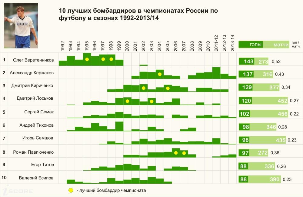 iScore:10 лучших бомбардиров в чемпионатах России по футболу