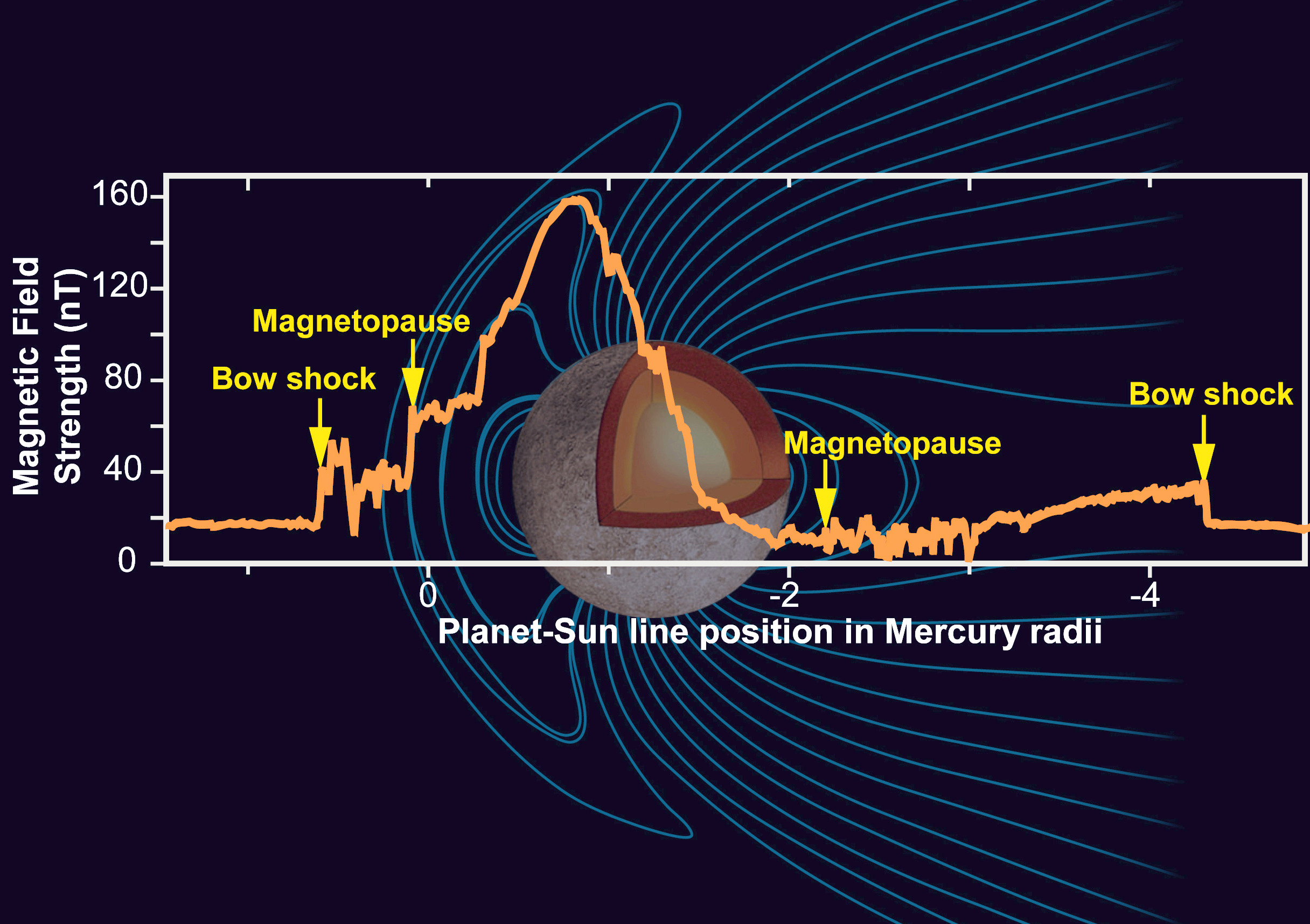 Mercurys Magnetic Field Wikipedia Solar Wind Diagram Widows To The Universe Image Sun Images