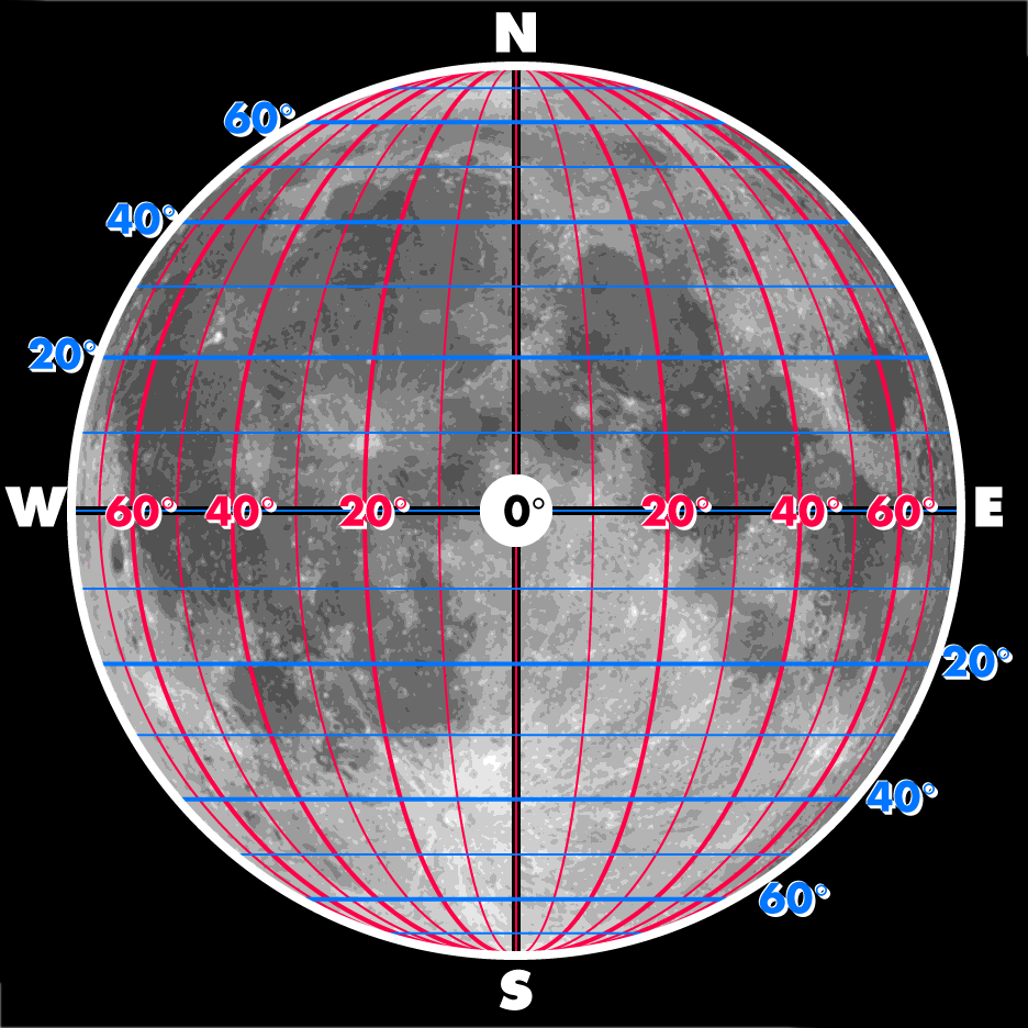Selenographic Coordinates