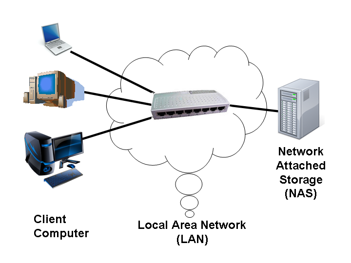 NAS (Network Attached