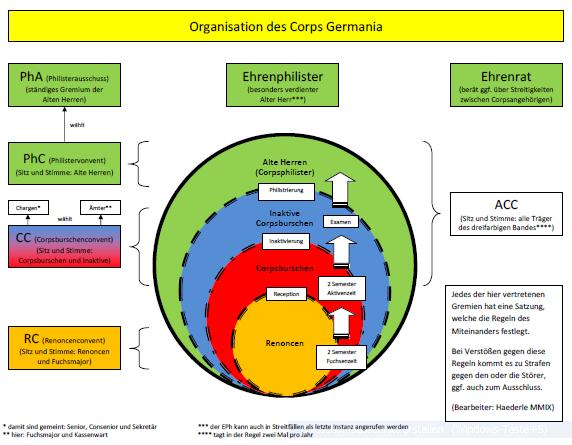 Dateiorganigramm Corps Germania Münchenpng Wikipedia