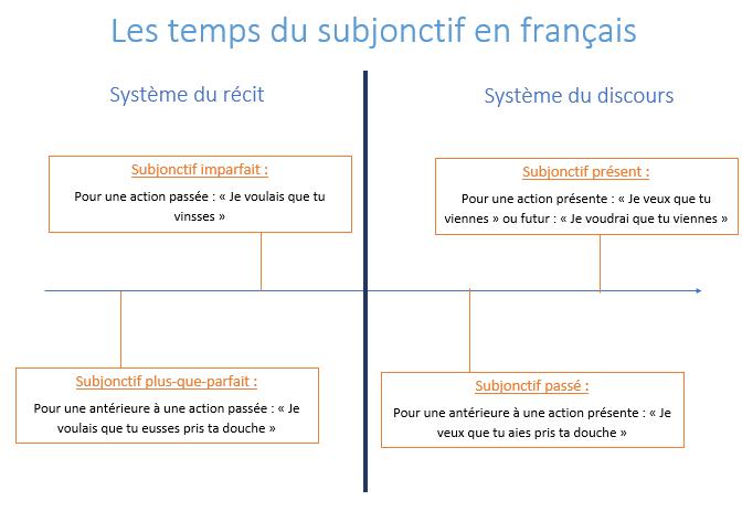Subjonctif Plus Que Parfait En Francais Wikipedia