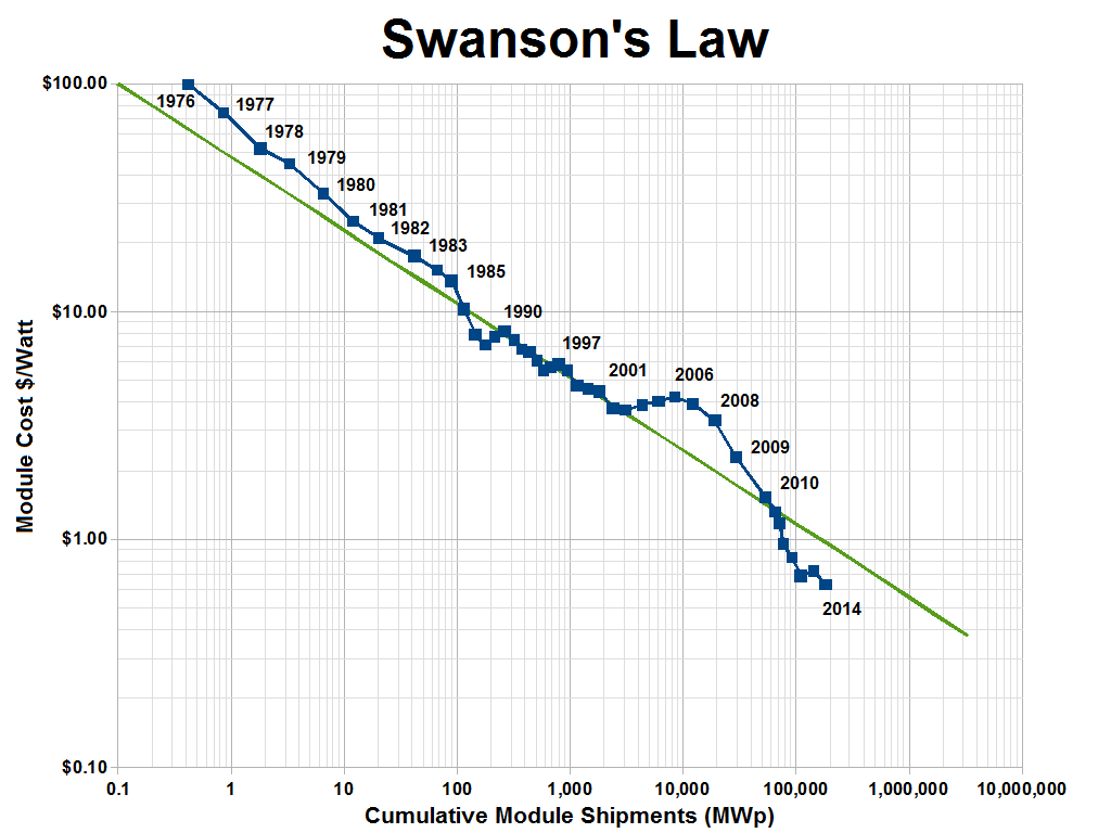 graph of Swanson's law