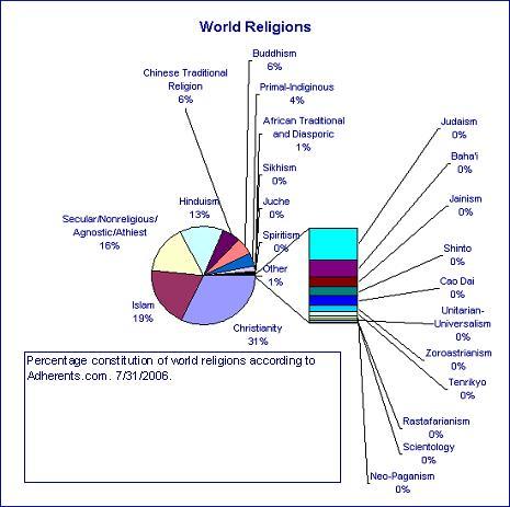 religion holidays