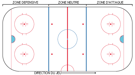 Zones d'une patinoire de hockey