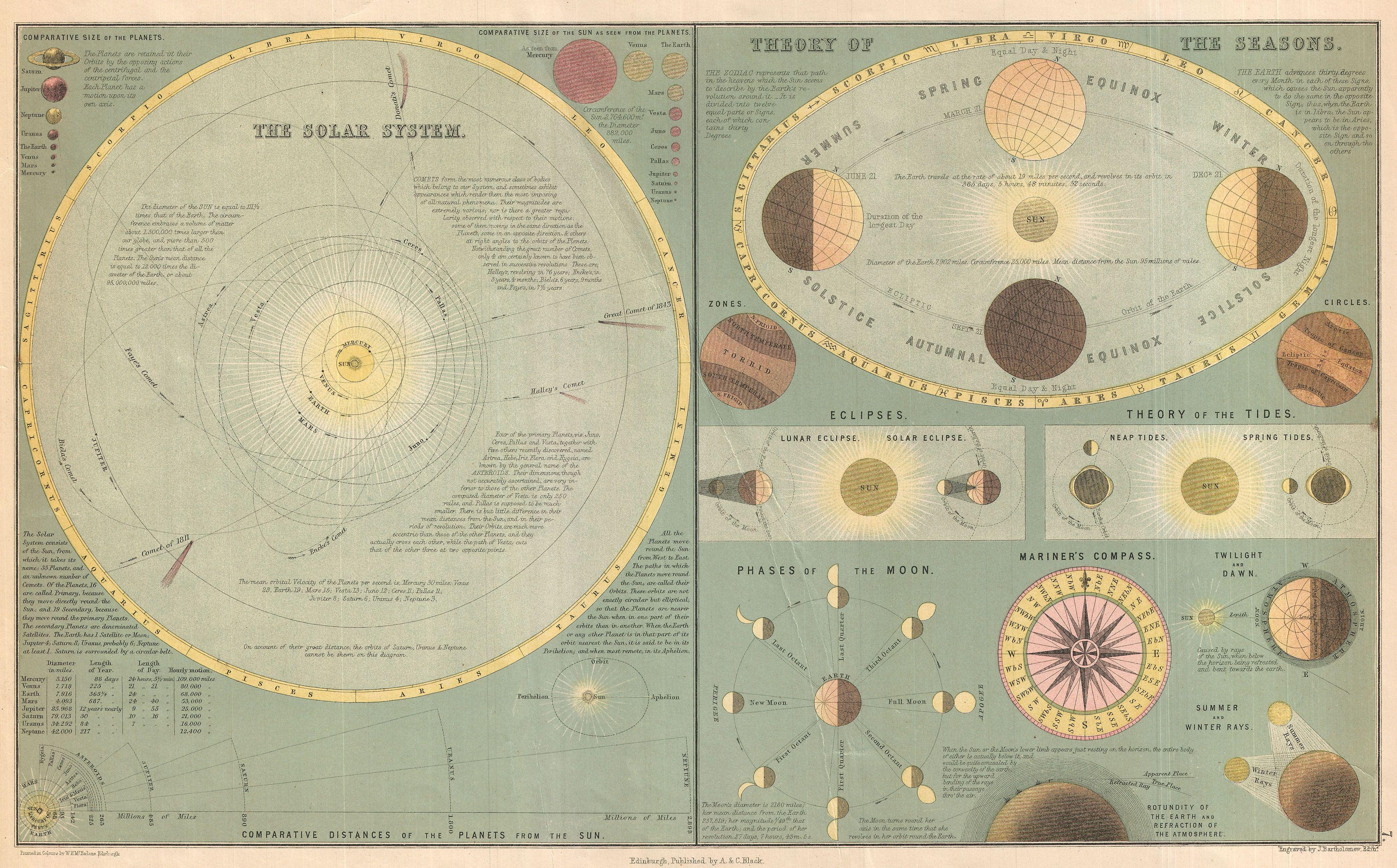 Moon Chart: 1873 A. and C. Black Map or Chart of the Solar System ,Chart