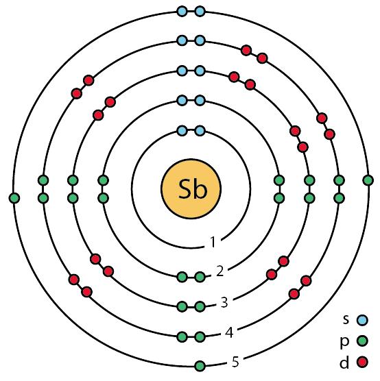Bohr Diagram For Sb Custom Wiring Diagram