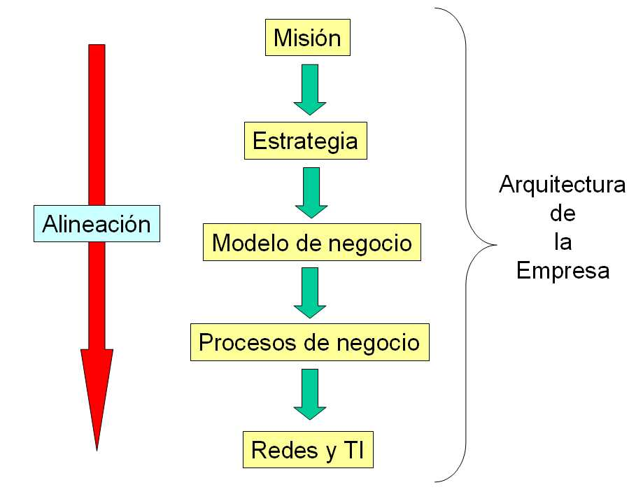 Arquitectura de la empresa wikipedia la enciclopedia libre for Importancia de la oficina dentro de la empresa wikipedia