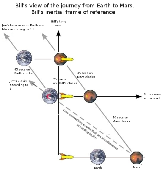 Bill's view of the journey from Earth to Mars