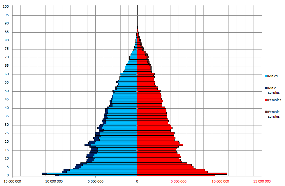 China_Sex_by_Age_1953_census.png