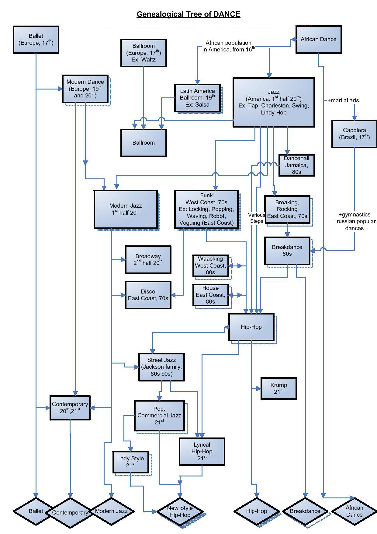 Modern Looking Flowchart: Dance history.jpg - Wikimedia Commons,Chart