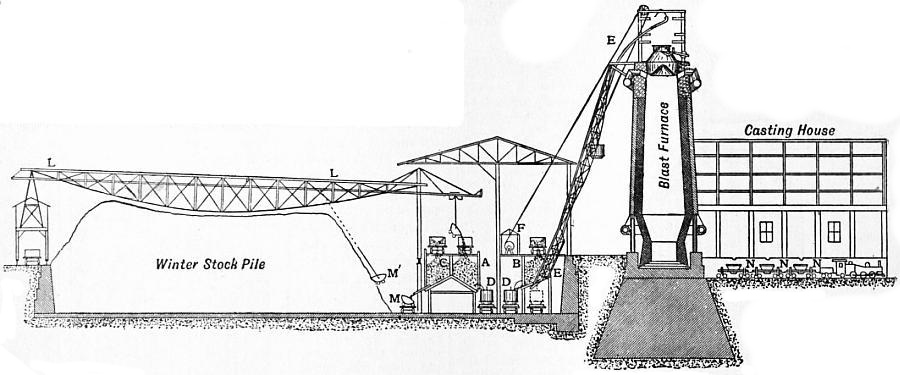 EB1911 Iron and Steel - Fig. 12.—Diagram of the Carnegie Blast-Furnace Plant at Duquesne, Pa.jpg
