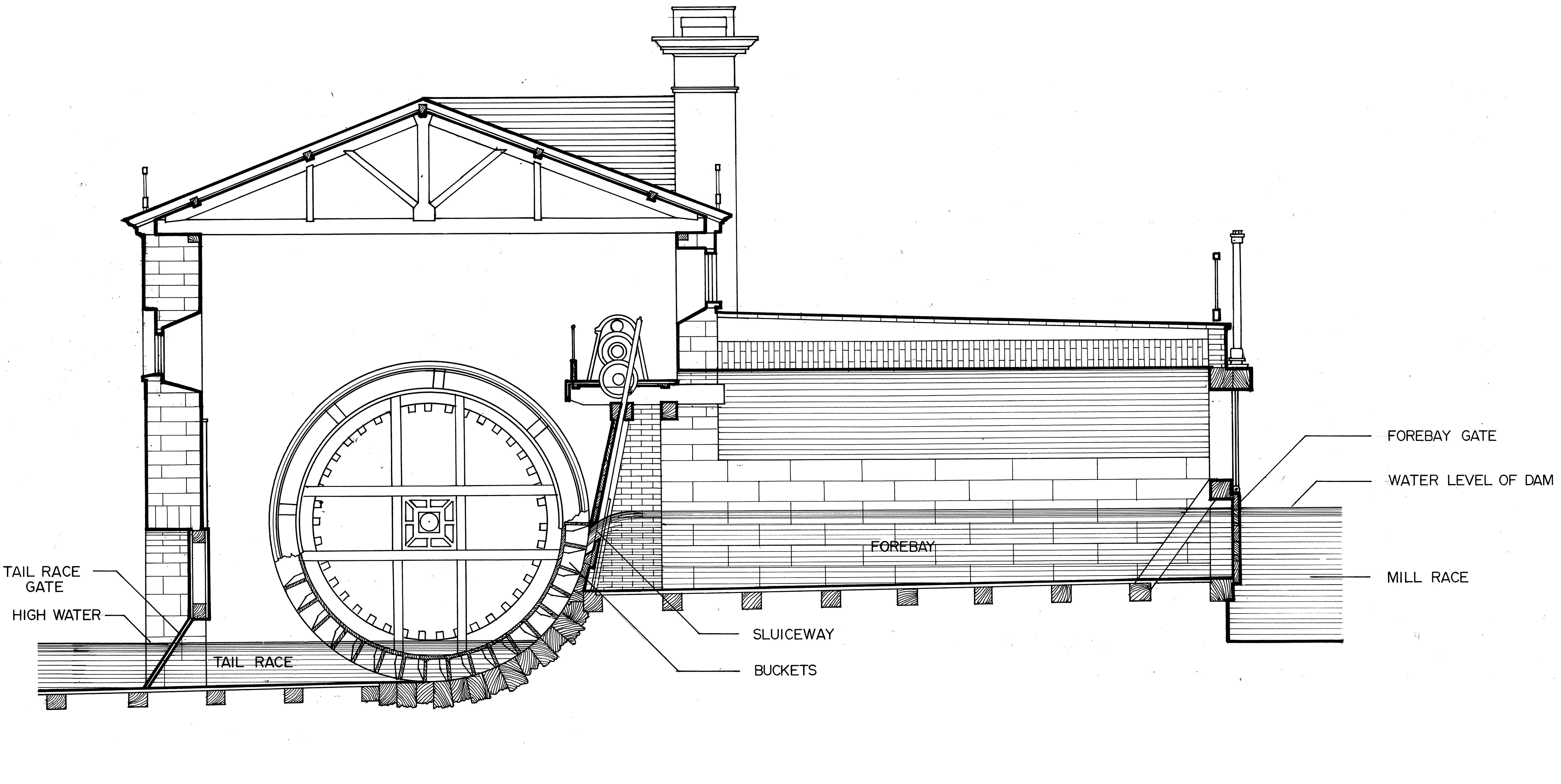 Free Printable House Blueprints File Fairmount Water Works Water Wheel Cutaway Jpg