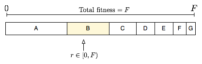 Fitness_proportionate_selection_example.png