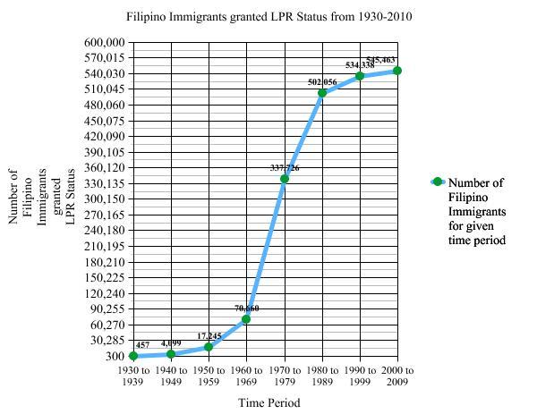 history of filipino americans