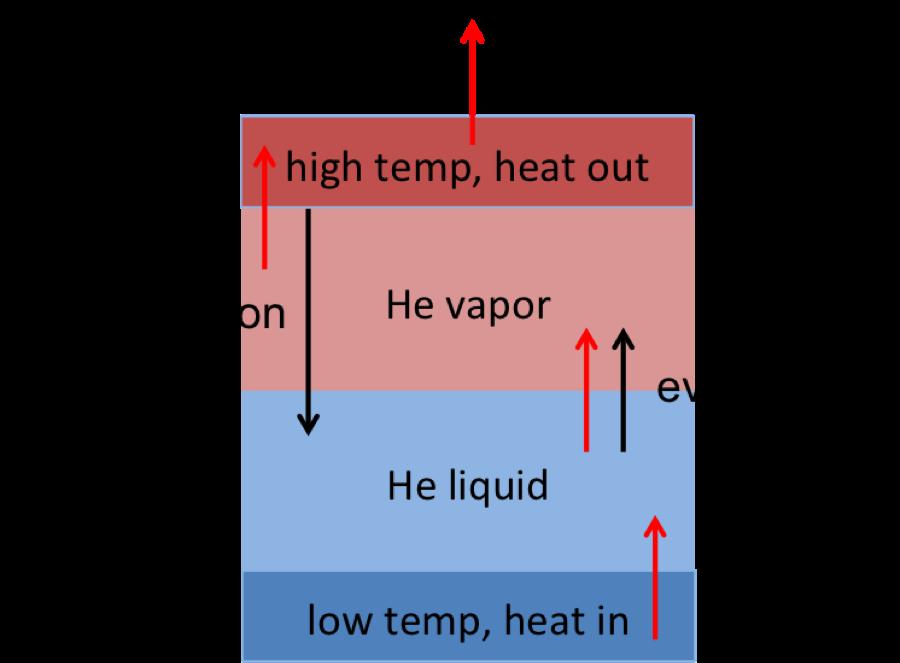 Filehelium heat transfer schematicg wikipedia filehelium heat transfer schematicg ccuart Gallery